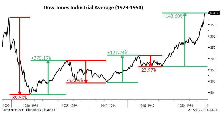 Индекс Доу - восстановление после кризиса 1929 года
