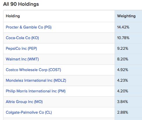 Защитные активы в кризис в составе ETF DVC