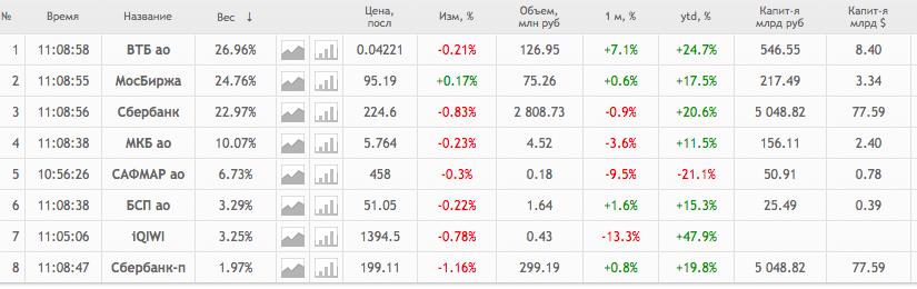 Состав финансового индекса Мосбиржи
