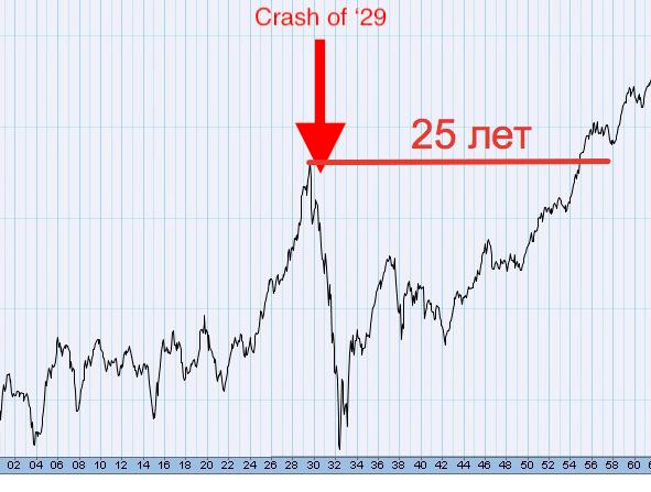 График индекса Доу Джонс - 1929 - 1954