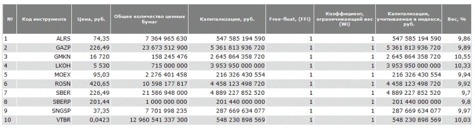 Состав индекса Мосбиржи - ТОП-10 акций