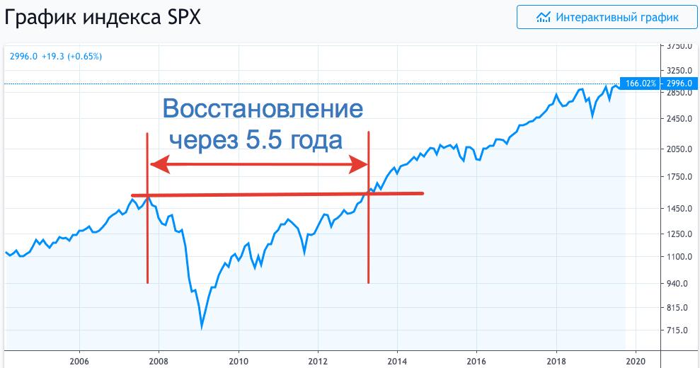 Котировки индекса S&P 500 в кризис 2007-2008 гг