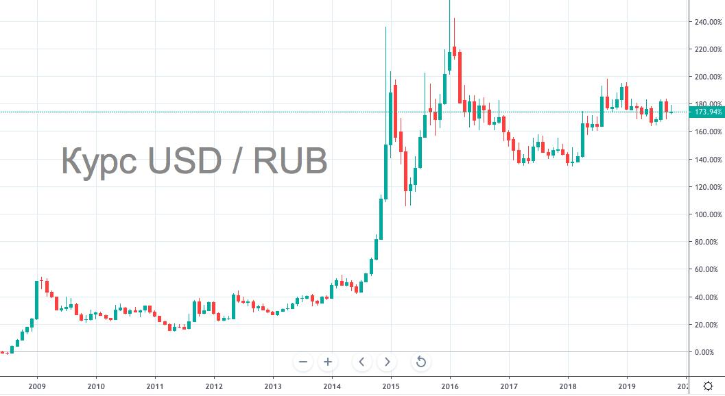 Рост доллара - график