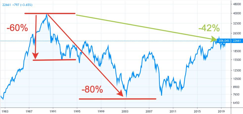 Nikkei 225 - график 1980 - 2019