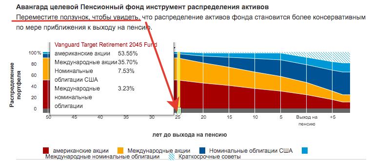 Взаимный пенсионный фонд - стратегия распределения