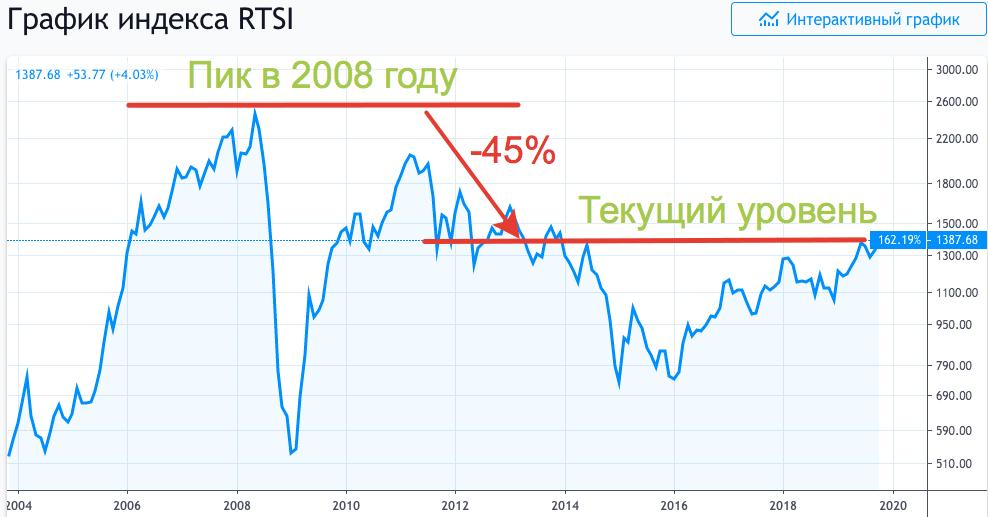 Восстановление индекса РТС после кризиса 2008 года