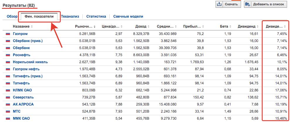 Дивиденды по акциям российских компаний