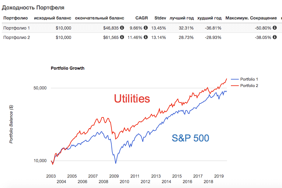 Сектор utilities в кризис