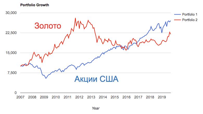 Золото против S&P 500