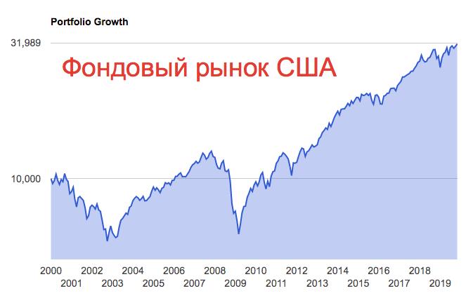 Портфель из акций США - график