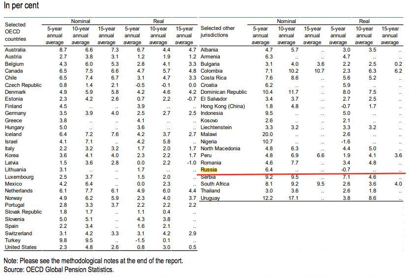 Среднегодовая доходность НПФ