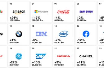 Сила брнеда мировых компаний