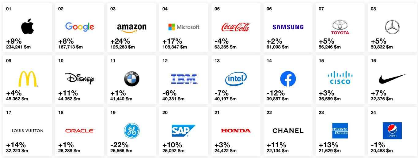 Сила бренда мировых компаний - широкий экономический ров