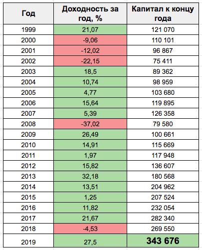 Доходность инвестиций за 20 лет