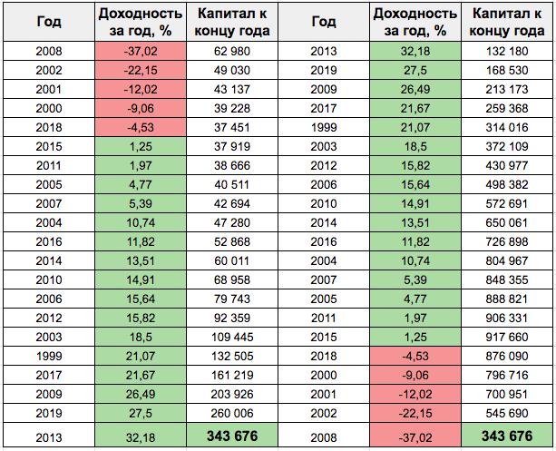 Результат инвестиций - 2 варианта