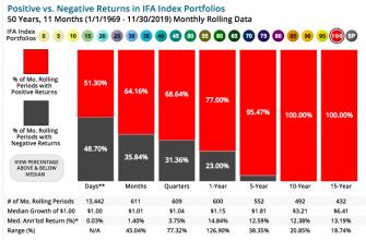 Вероятность получения прибыли на фондовом рынке