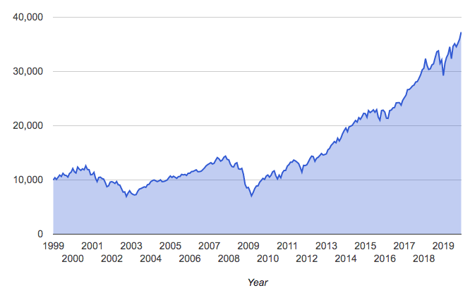 График котировок S&P 500 за 20 лет