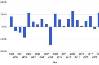 СИПИ 500 - статистика по годам