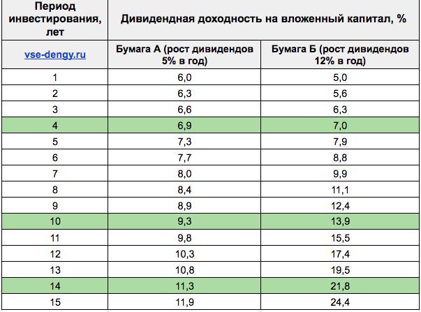 Ежегодный рост дивидендов - таблица