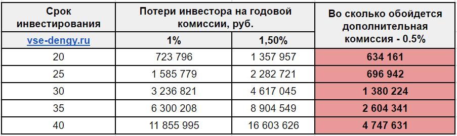 Комиссии фондов - расходы инвестора