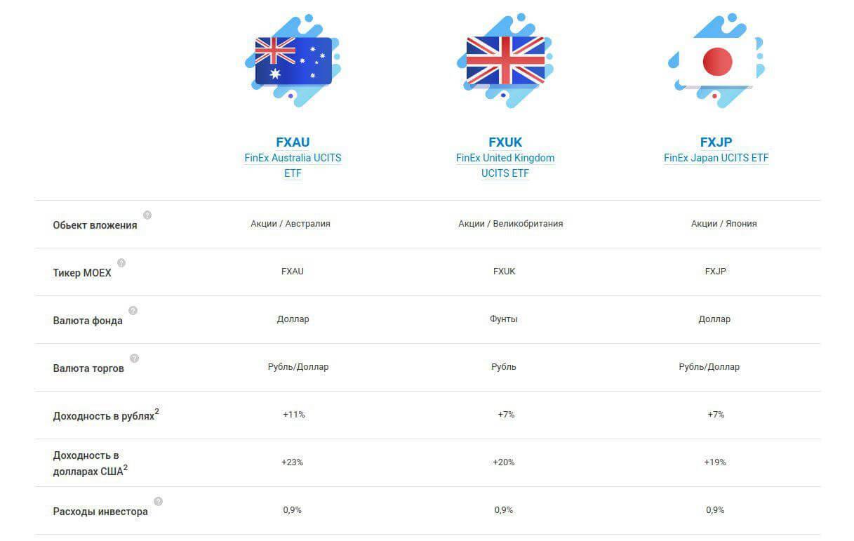 Закрытие etf - Англия, Австралия, Япония
