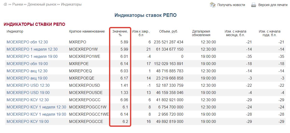 РЕПО - Мосбиржа