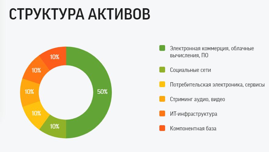 БПИФ MTEK - состав и структура фонда