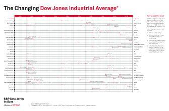 История изменения индекса Dow Jones