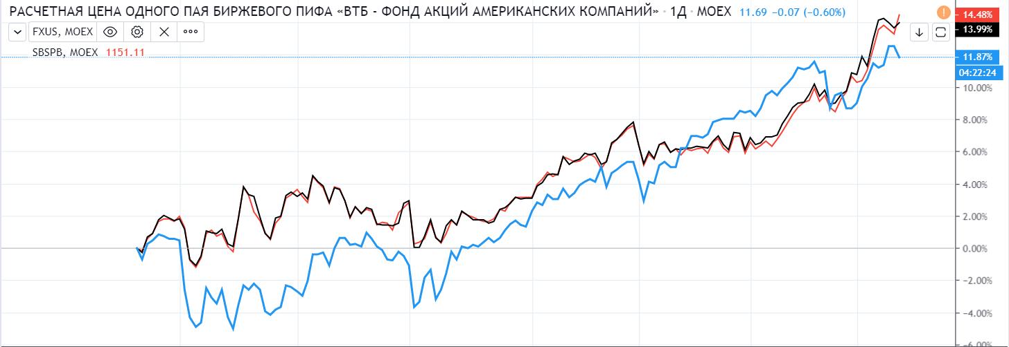 График VTBA, FXUS, SBSP