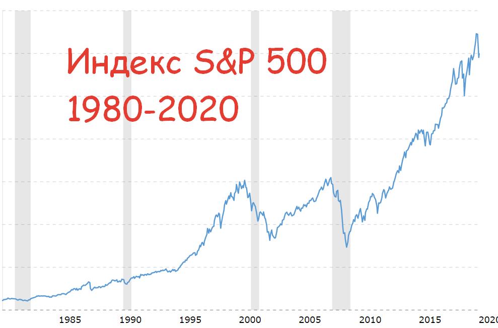 Индекс S&P 500 - график