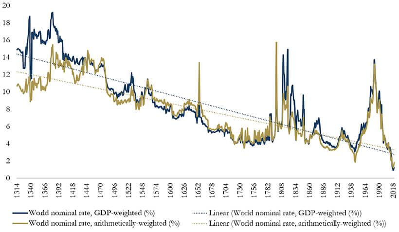 Падение ставок по облигациям