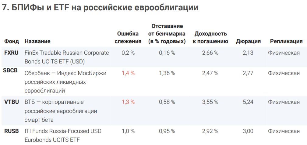 Бпиф и ETF на рынок российских облигаций