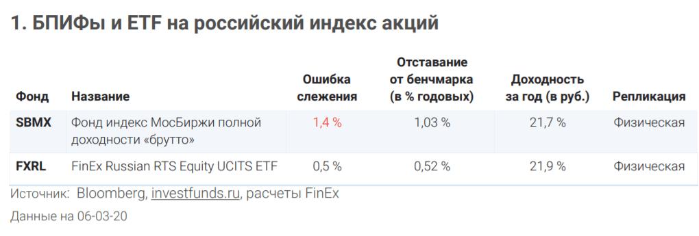 Миллион с нуля №52 - снова про выбор выгодных фондов. Сравнение доходности российских БПИФ и ETF