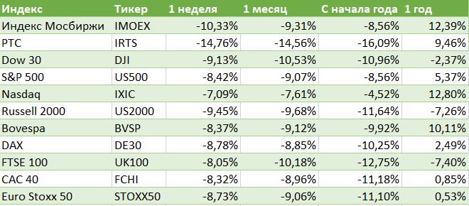Фондовые индексы - статистика