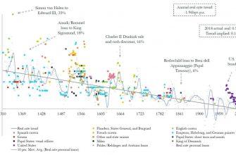 Падение процентных ставок 700 лет