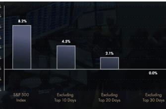 Маркет-тайминг на бирже