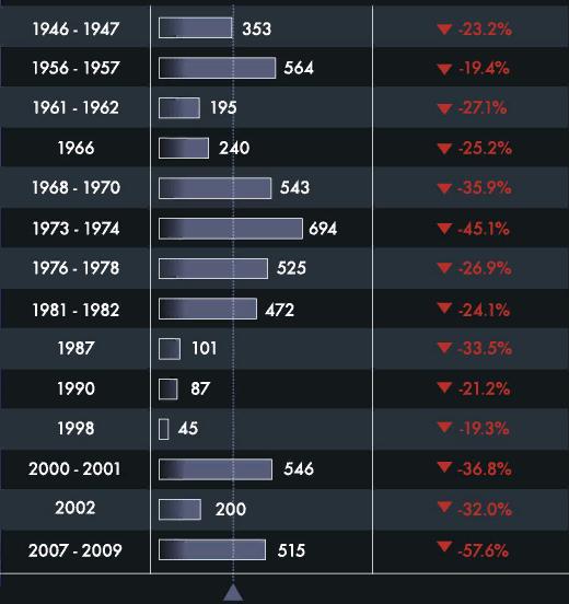 Кризисы - длительность на бирже