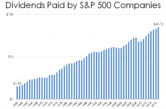 Дивиденды S&P 500