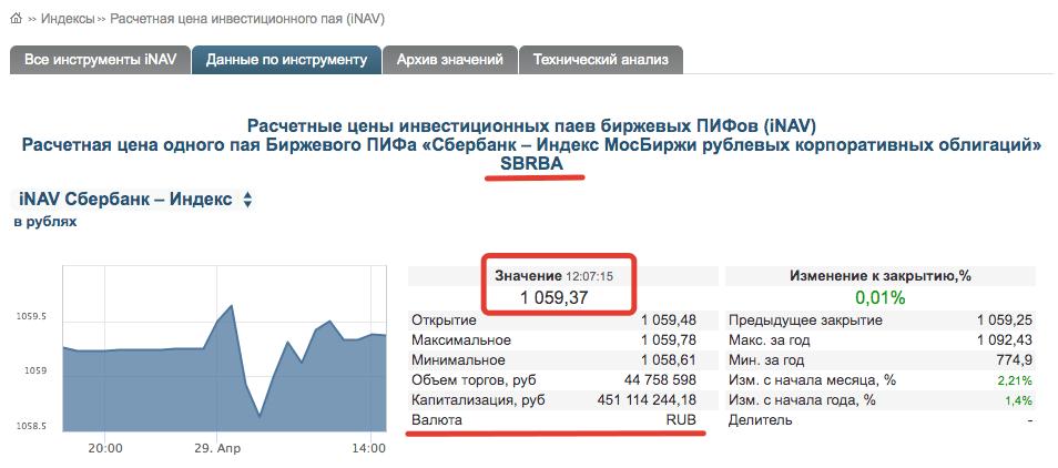 цена БПИФ-SBRB-iNAV
