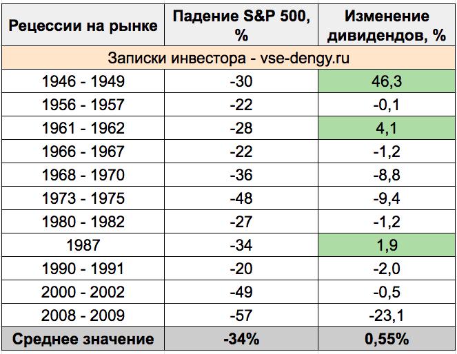 Падения фондового рынка и снижение дивидендов
