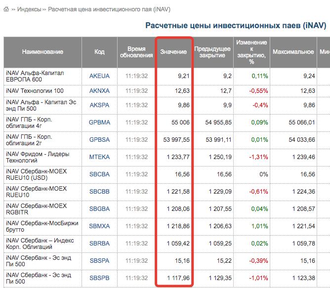 iNAV биржевых фондов
