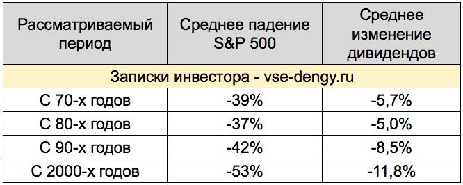 Снижение дивидендов в кризис