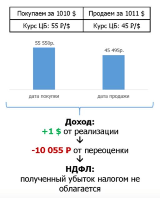 Акции и облигации - валютная переоценка