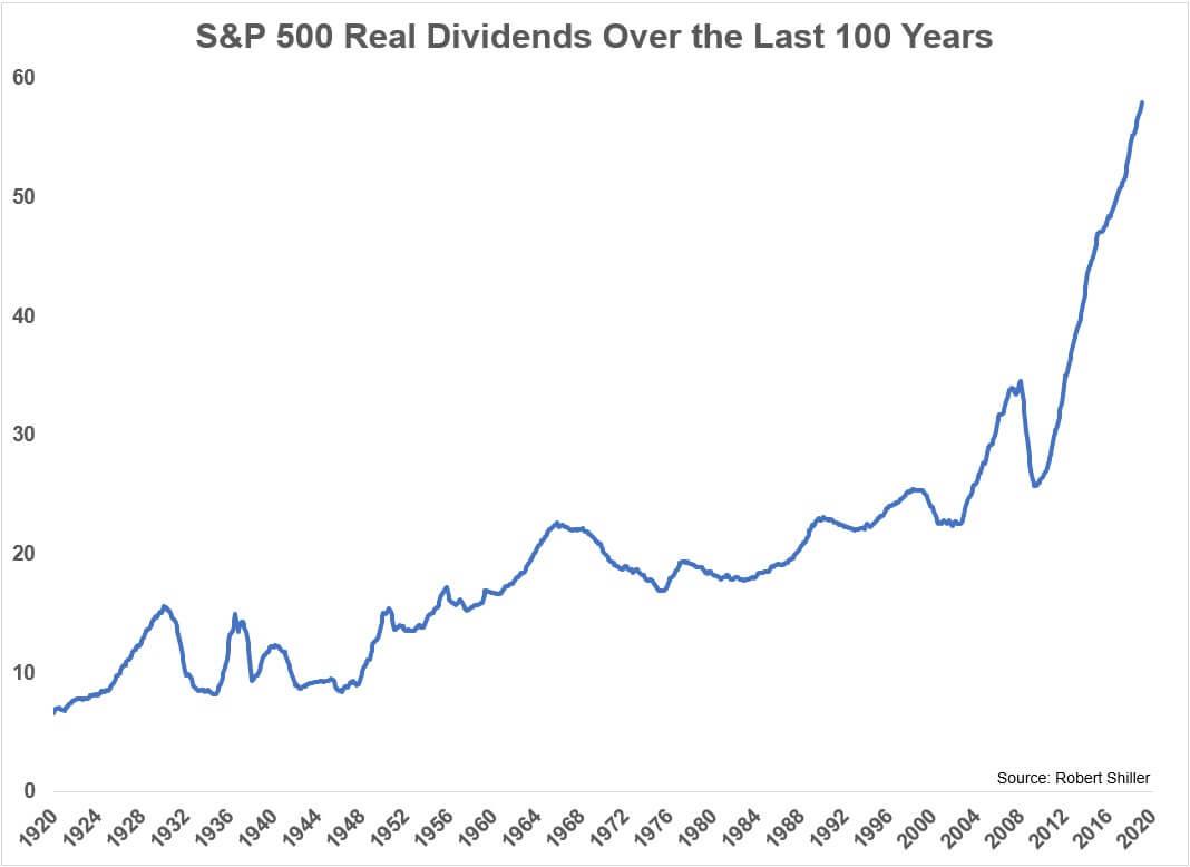Дивиденды акций из S&P 500 за 100 лет