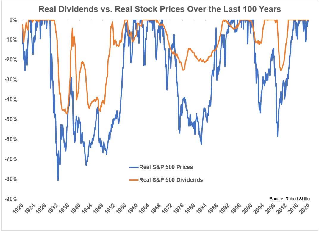 Сравнение падения дивидендов и котировок