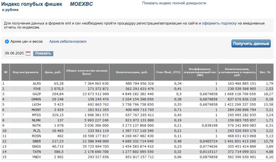 Состав индекса голубых фишек полной доходности RCMX