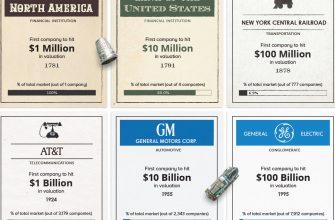 От миллиона до триллиона - капитализация компаний