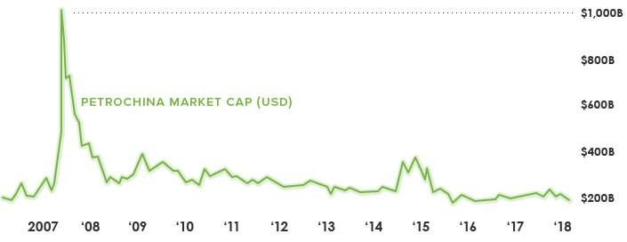 PetroChina - 1 трлн. долларов в 2007 году