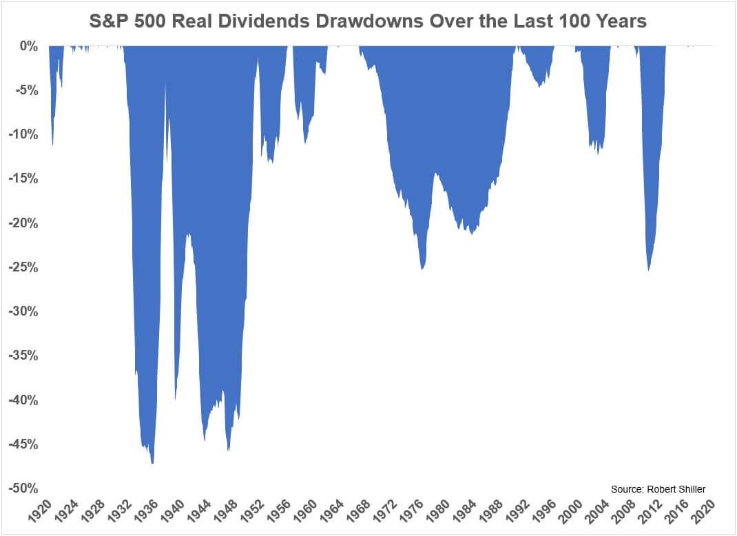Снижение дивидендов S&P 500 за 100 лет