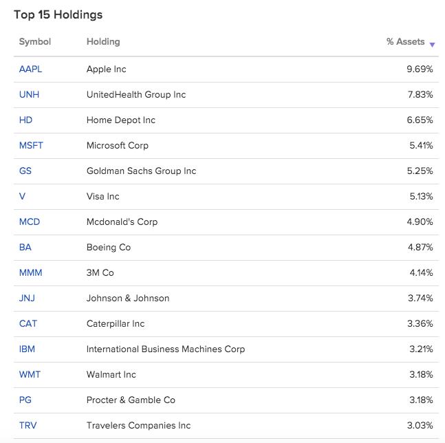 Dow Jones -TOP-15 company